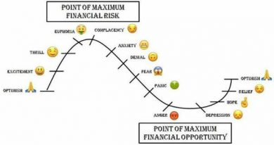آموزش روانشناسی چرخه بازار (Market Cycle): پیشبینی سود و زیان معاملات