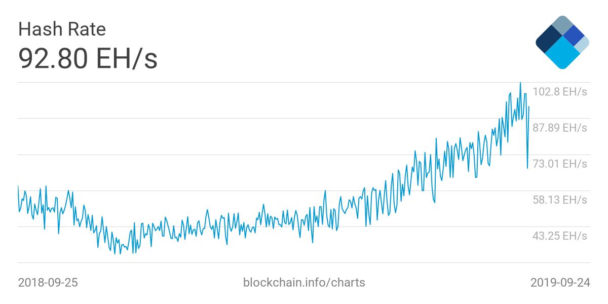 افزایش مجدد سختی شبکه بیتکوین