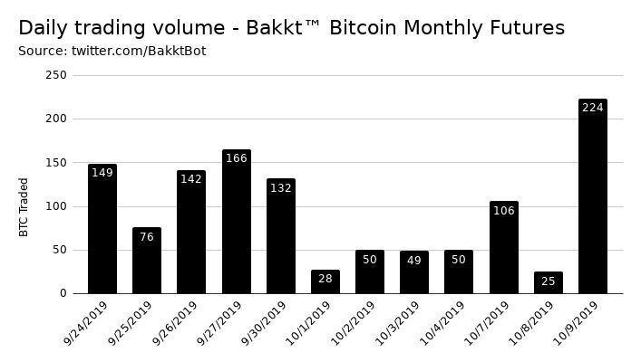 افزایش ۷۹۶ درصدی اوراق آتی بیت کوین در پلتفرم Bakkt در یک روز!