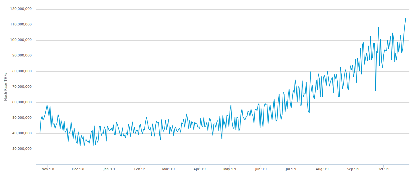 استخراج کنندگان بیت کوین به رشد قیمت امیدوار هستند