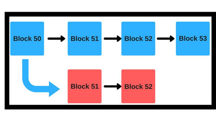 تئوری بازی در رمزارزها