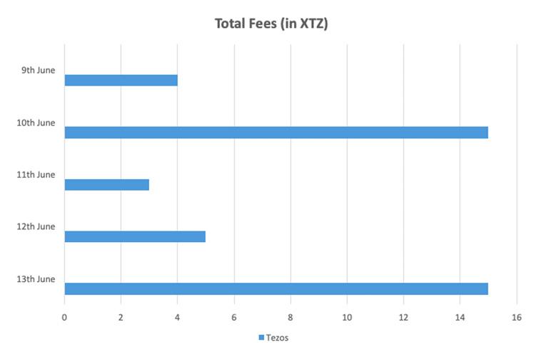 هزینه معاملاتی در تزوس