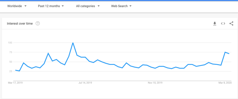 افزایش علاقه به بیتکوین