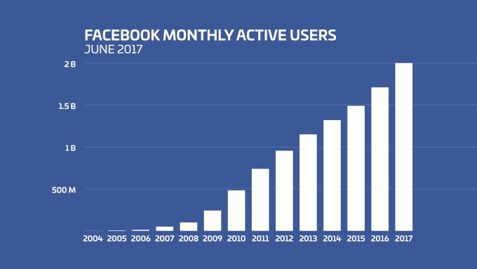 نمودار رشد فیسبوک