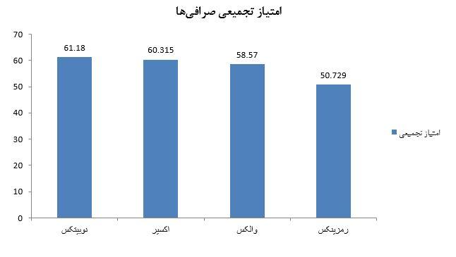 برترین صرافی های رمز ارزی ایرانی - کوین ایران