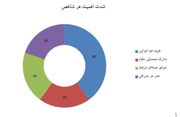 کیفیت تیم اجرای صرافی های رمزارزی - کوین ایران