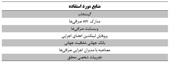 منابع ارزیابی صرافی ارز دیجیتال - کوین ایران