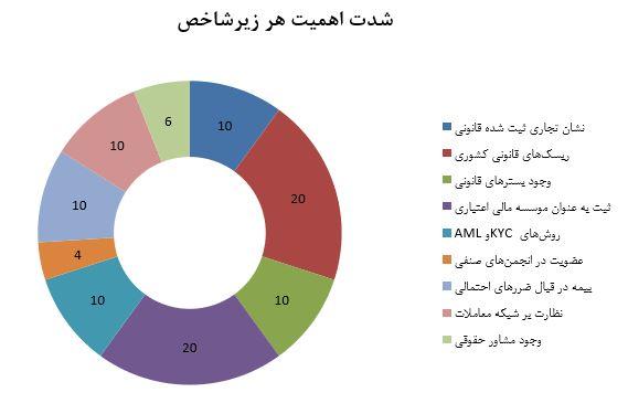 قانون مداری در صرافی ارز دیجیتال ایرانی - کوین ایران