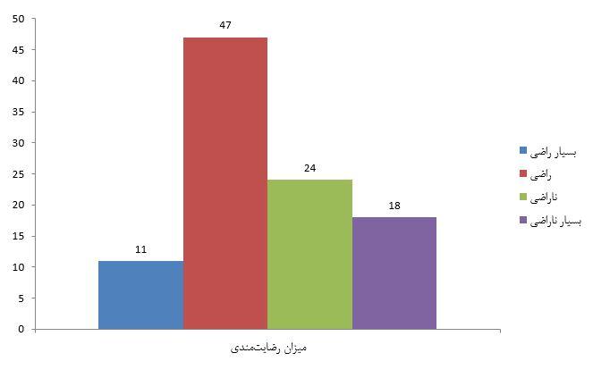 رضایتندنی از صرافی ارز دیجیتال - کوین ایران