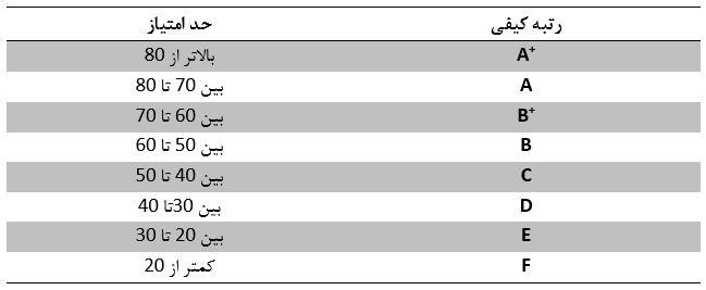 رتبه بندی صرافی ارز دیجیتال ایرانی - کوین ایران