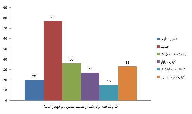 شاخص های اهمین صرافی ارز دیجیتال ایران - کوین ایران