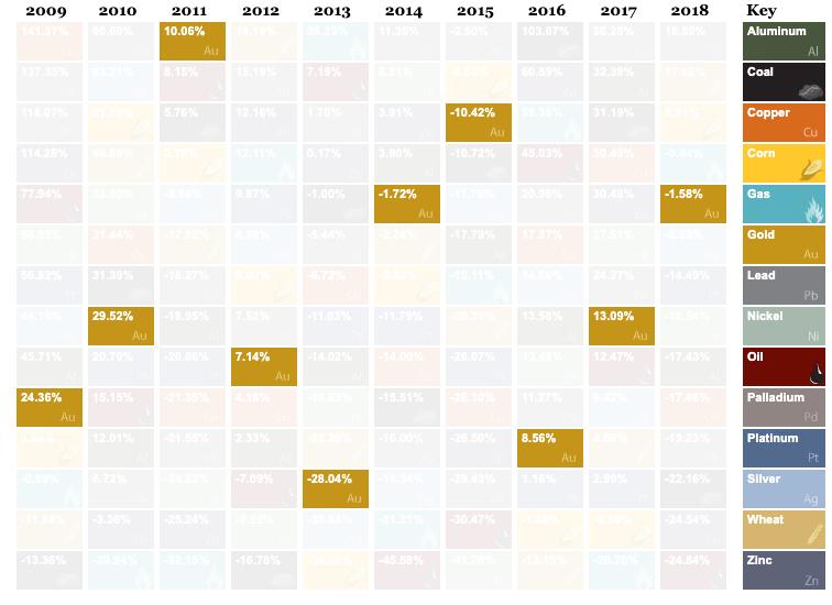 بازده وام دهی دیفای در مقایسه با بازده سرمایه گذاری در طبقات مختلف داراییهای سنتی