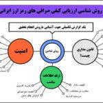 صرافی ارز دیجیتال ایرانی