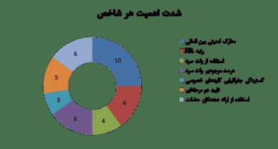 شاخص امنیتی صرافی های رمز ارز ایرانی