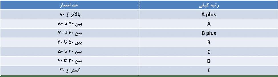 رتبهبندی صرافیهای ارز دیجیتال