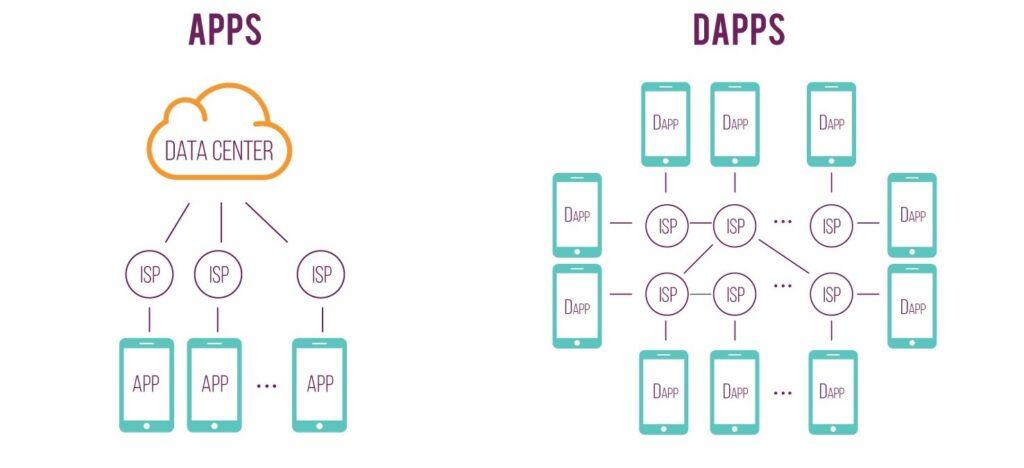 اپلیکیشن غیرمتمرکز یا Dapp چیست؟