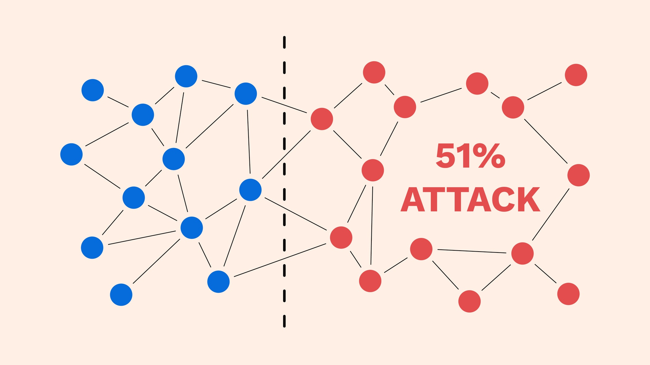 حمله ۵۱ درصد