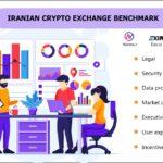 Coiniran Exchange benchmark