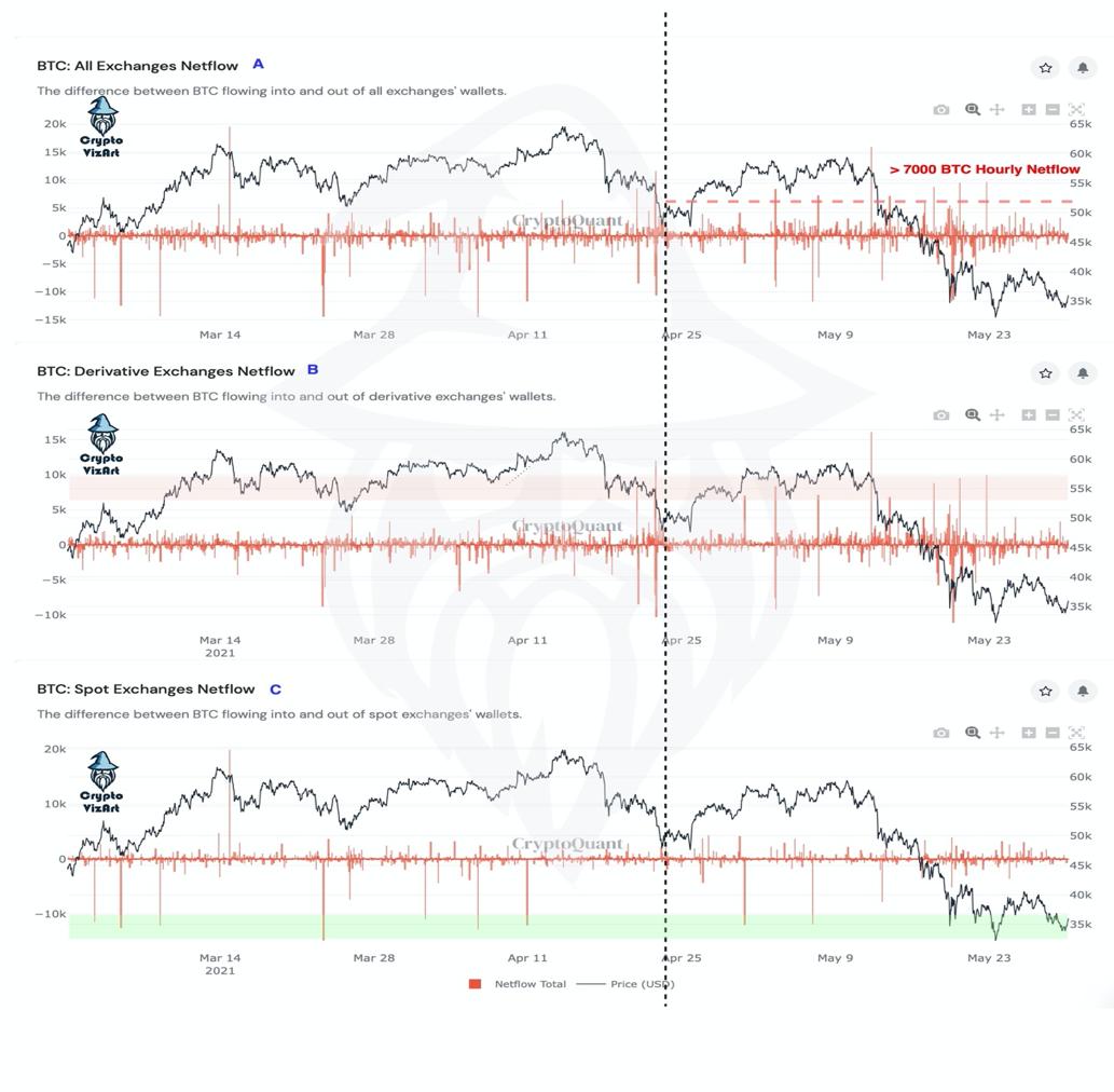 شکل۲: الگوی نقل و انتقال بیت کوین در صرافیها