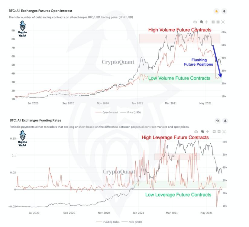 شکل۵: تمایل بازار و نرخ سرمایه گذاری در صرافیها