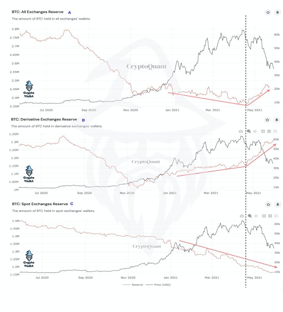 بازار بیت کوین: رشد قیمت یا کاهش قیمت؟ - تحلیل آنچین
