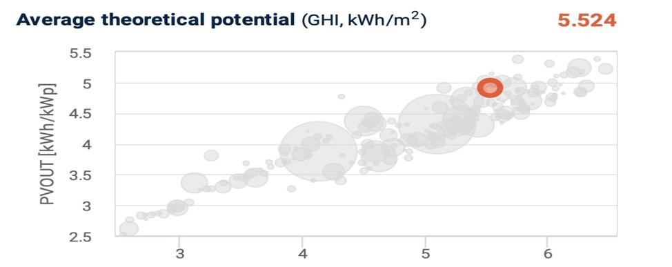 بهرهگیری از انرژی خورشیدی در راستای تولید الکتریسیته