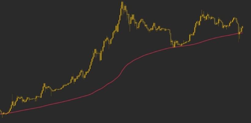 میانگین متحرک در بازه 200 روزه به عنوان حمایت برای قیمت بیت کوین