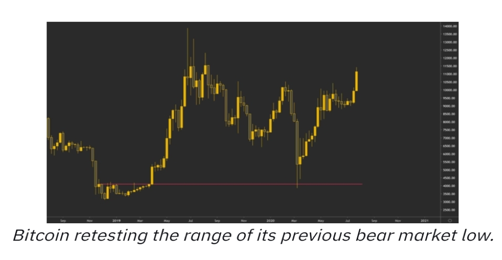 بازار خرسی بیت کوین