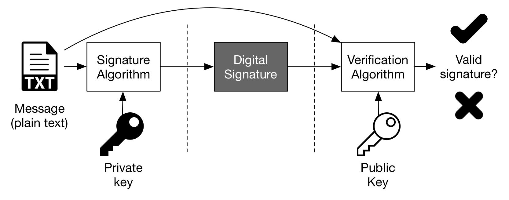 امضای دیجیتال (Digital Signature)