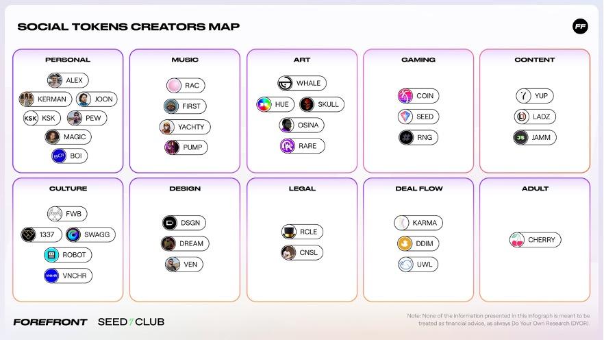 توکنهای اجتماعی (Social Tokens)، دارایی دیجیتال تولیدکنندگان محتوا
